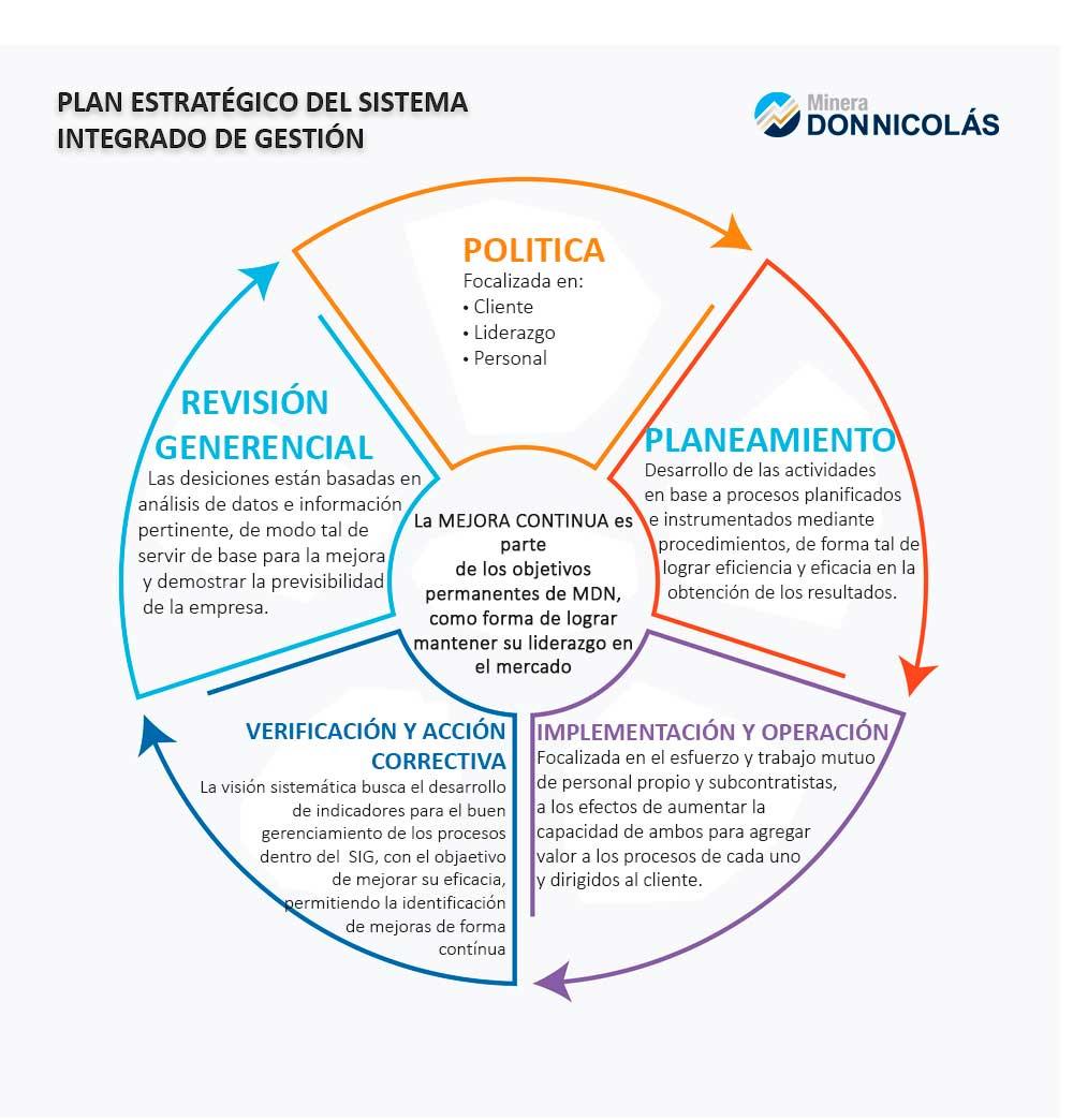 plan-estrategico-sistema-integrado-gestion
